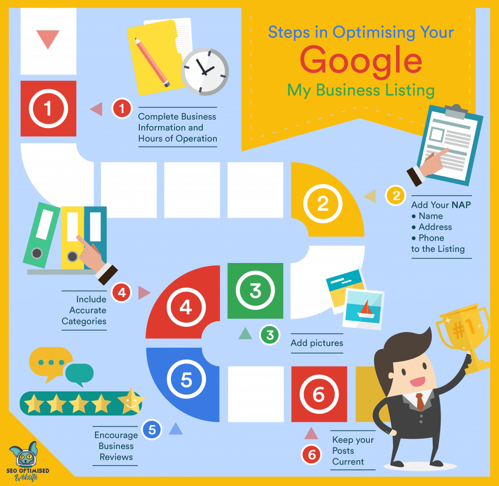 Steps in Optimising Your Google My Business Listing Infographic